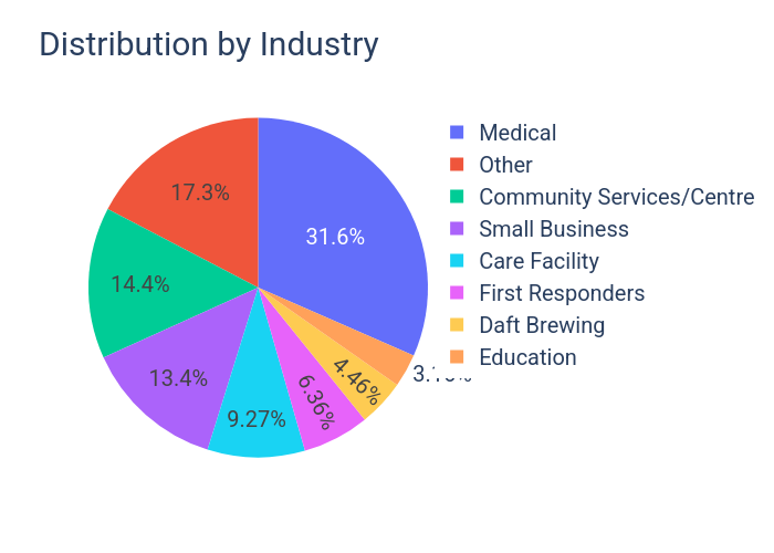 Distribution by Industry | pie made by Daftbrewing | plotly