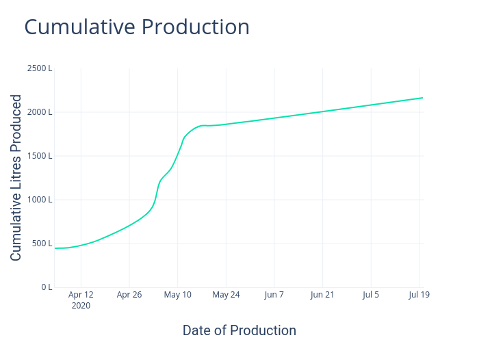 Cumulative Production | line chart made by Daftbrewing | plotly