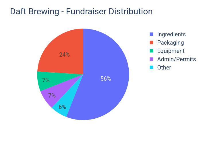 Daft Brewing - Fundraiser Distribution | pie made by Daftbrewing | plotly