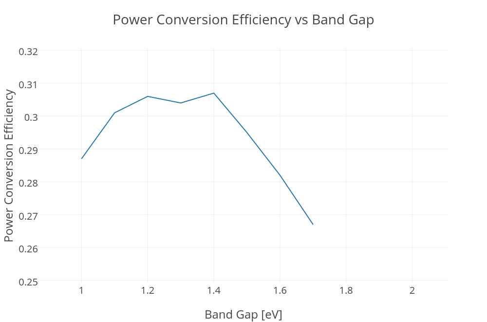 Power Conversion Efficiency Vs Band Gap Line Chart Made By