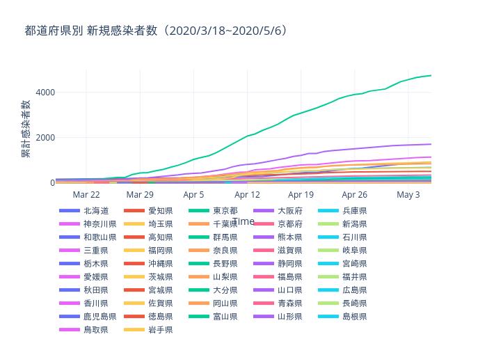 都道府県別 新規感染者数(2020/3/18~2020/5/6) | line chart made by Daigomiyoshi | plotly