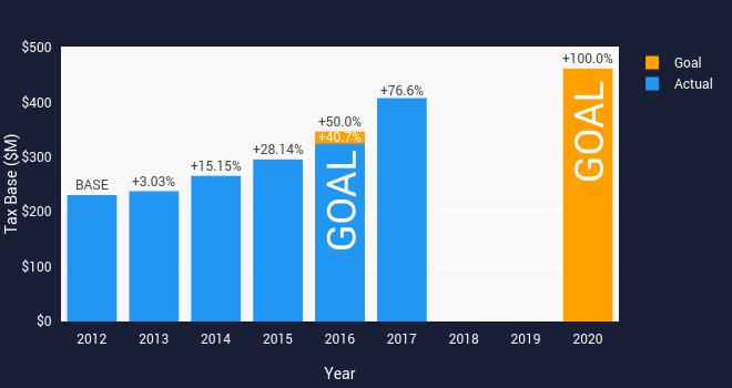 GS Focus Chart