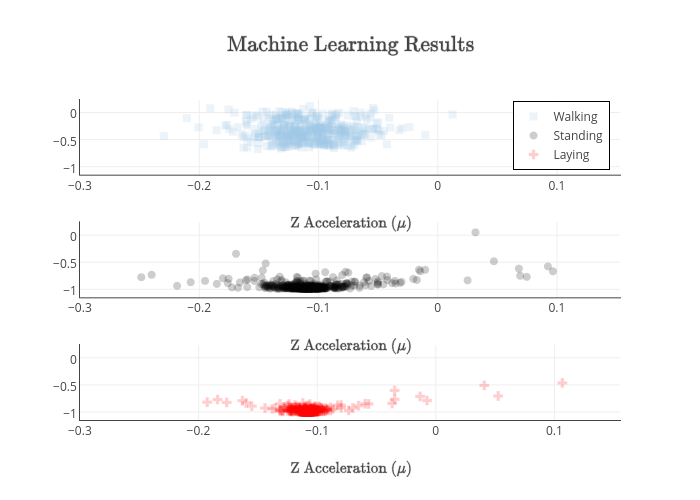 $\text{Machine Learning Results}$ | scatter chart made by Damienrj | plotly