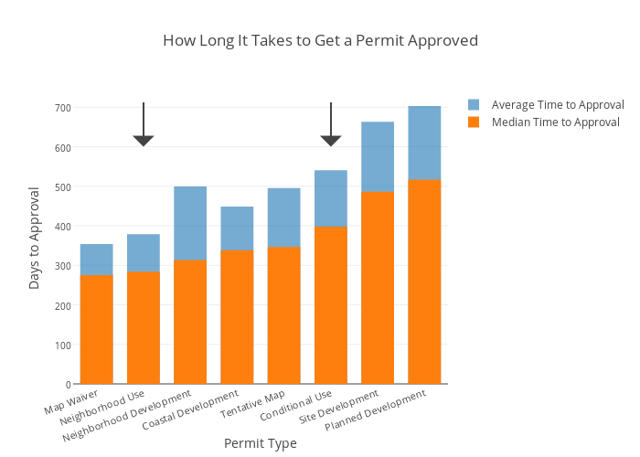 How Long It Takes to Get a Permit Approved | overlaid bar chart made by Damoncrockett | plotly