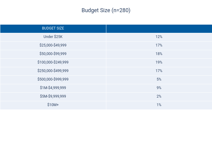 Budget Size (n=280) | table made by Dancenyc | plotly