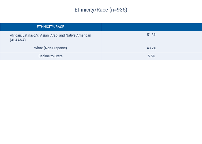 Ethnicity/Race (n=935) | table made by Dancenyc | plotly