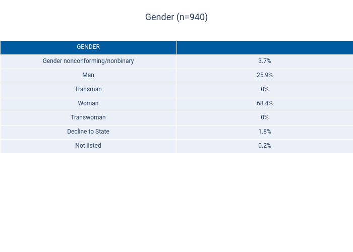 Gender (n=940) | table made by Dancenyc | plotly