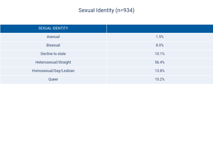 Sexual Identity (n=934) | table made by Dancenyc | plotly