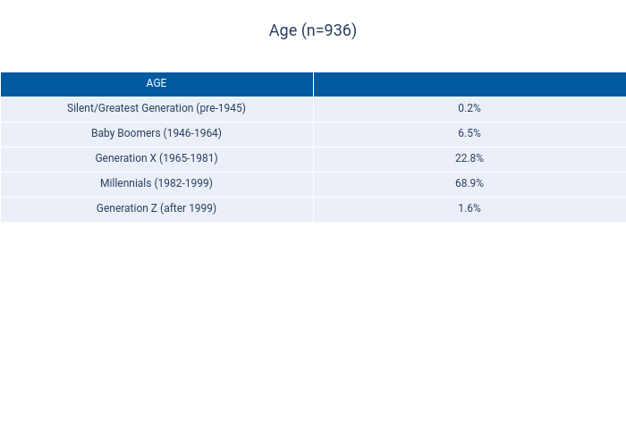 Age (n=936) | table made by Dancenyc | plotly