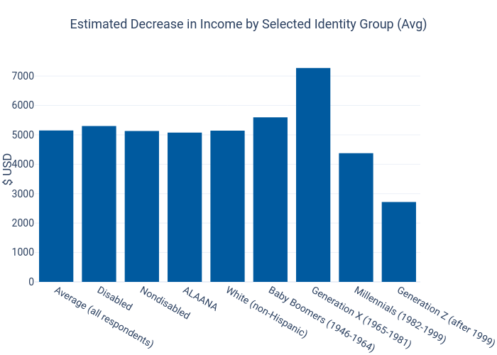 Estimated Decrease in Income by Selected Identity Group (Avg) | bar chart made by Dancenyc | plotly