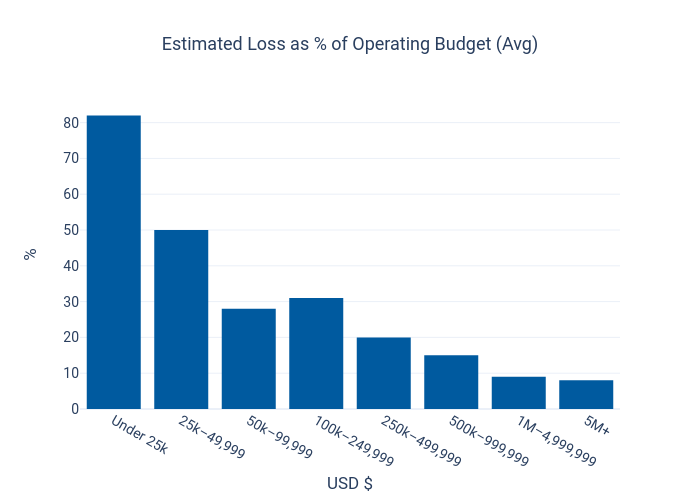 Estimated Loss as % of Operating Budget (Avg) | bar chart made by Dancenyc | plotly