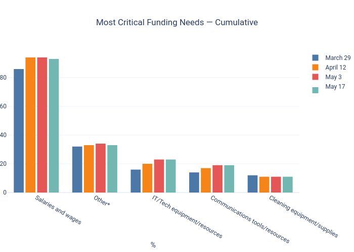 Most Critical Funding Needs — Cumulative | grouped bar chart made by Dancenyc | plotly