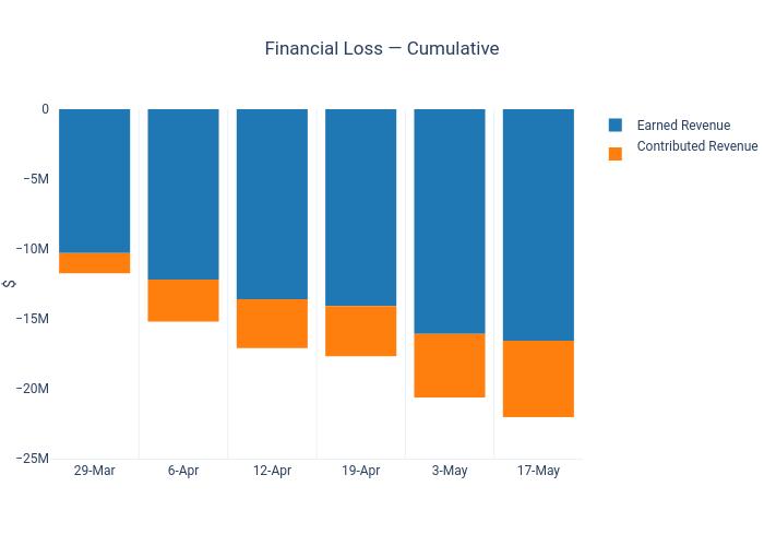 Financial Loss — Cumulative |  made by Dancenyc | plotly