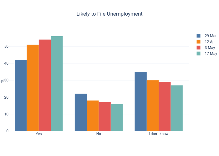 Likely to File Unemployment | bar chart made by Dancenyc | plotly