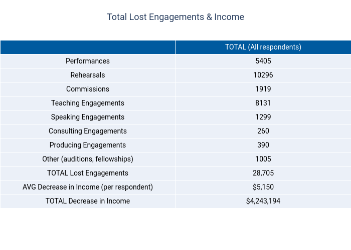 Total Lost Engagements & Income | table made by Dancenyc | plotly