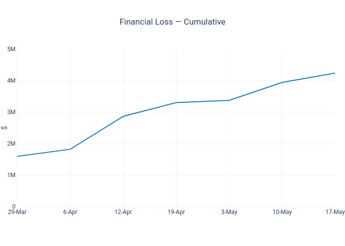Financial Loss — Cumulative | line chart made by Dancenyc | plotly