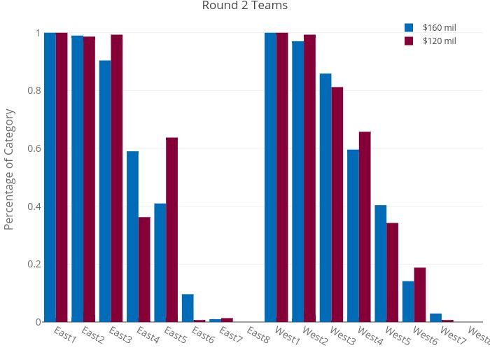 Round-2-Teams