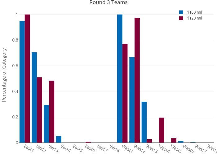 Round-3-Teams
