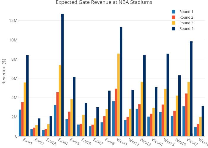 Gate-Revenue