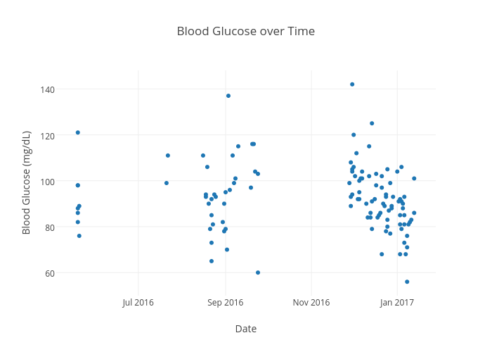 Blood Glucose over Time | scatter chart made by Danidewitt | plotly
