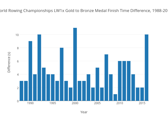 World Rowing Championships LW1x Gold to Bronze Medal Finish Time Difference, 1988-2016 | filled bar chart made by Danidewitt | plotly