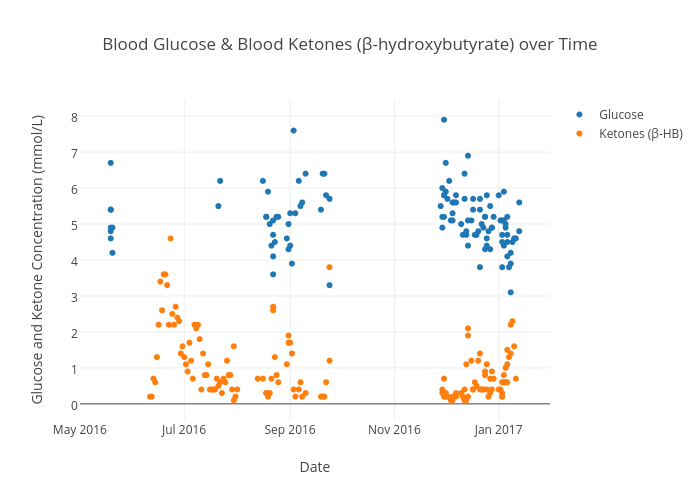 Blood Glucose & Blood Ketones (β-hydroxybutyrate) over Time | scatter chart made by Danidewitt | plotly
