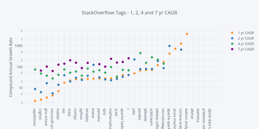 StackOverflow Tags - 1, 2, 4 and 7 yr CAGR   scatter chart made by