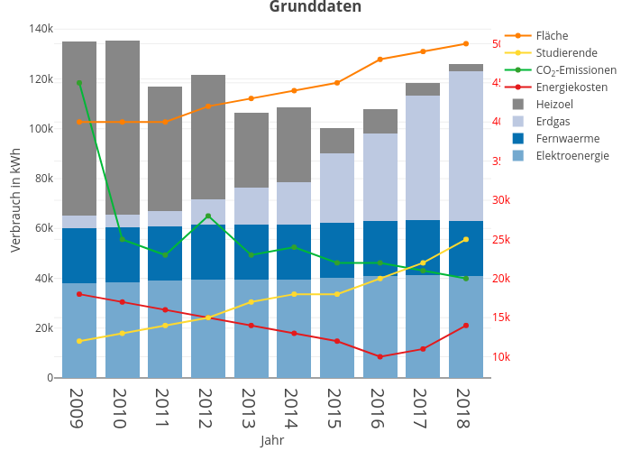 Grunddaten   stacked bar chart made by Daniel269   plotly