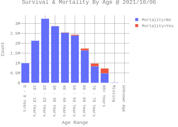 Survival & Mortality By Age @ 2021/05/02 |  made by Danielf44m | plotly