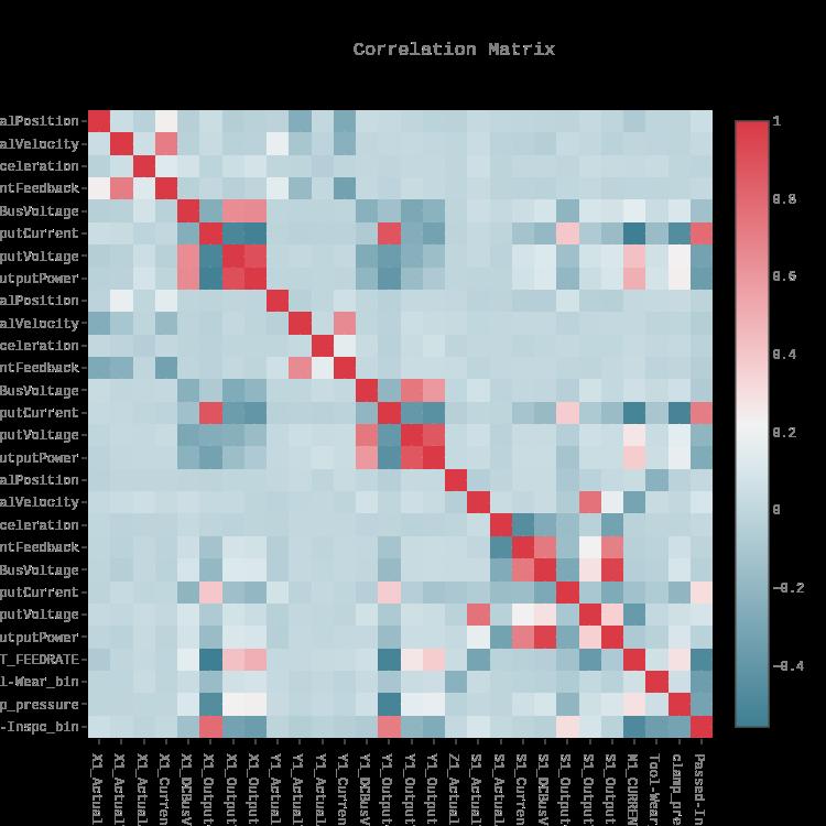 Correlation Matrix | heatmap made by Danielf44m | plotly
