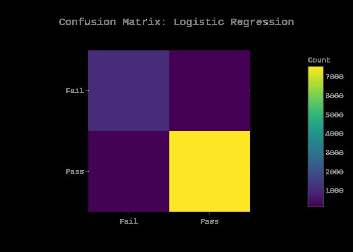 Confusion Matrix: Logistic Regression | heatmap made by Danielf44m | plotly
