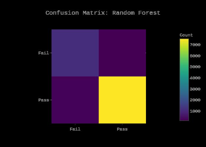 Confusion Matrix: Random Forest | heatmap made by Danielf44m | plotly