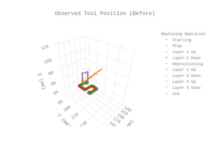 Observed Tool Position (Before) | scatter3d made by Danielf44m | plotly
