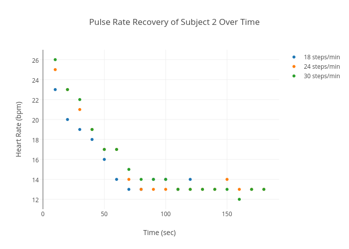 Pulse Rate Recovery Of Subject 2 Over Time Scatter Chart Made By