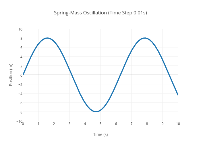 spring oscillation period
