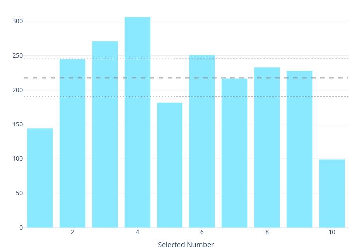 bar chart made by Dannyjameswilliams | plotly