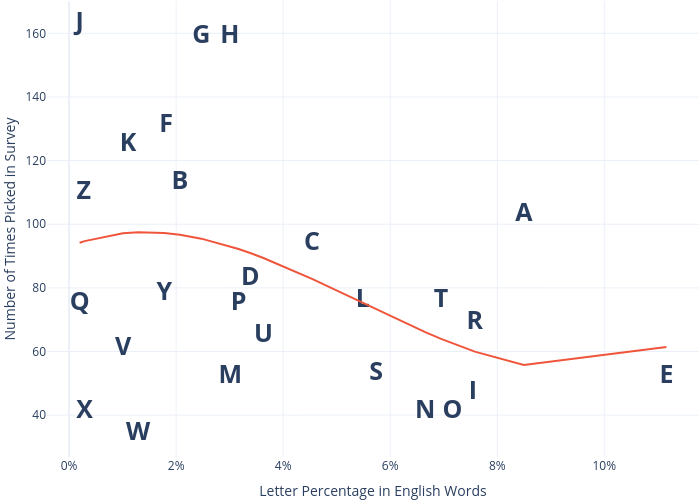 Number of Times Picked in Survey vs Letter Percentage in English Words    made by Dannyjameswilliams   plotly
