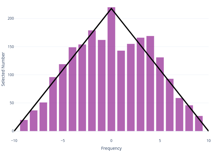 Selected Number vs Frequency | bar chart made by Dannyjameswilliams | plotly