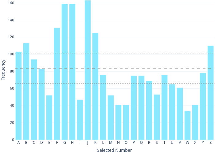 Frequency vs Selected Number   bar chart made by Dannyjameswilliams   plotly