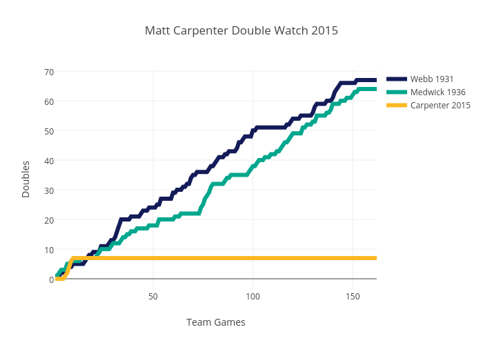Matt Carpenter Double Watch 2015