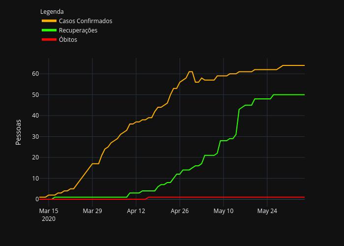 Casos Confirmados, Recuperações, Óbitos | line chart made by Darkfox2k4 | plotly