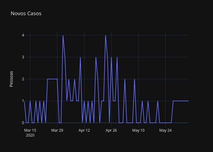 Novos Casos | line chart made by Darkfox2k4 | plotly