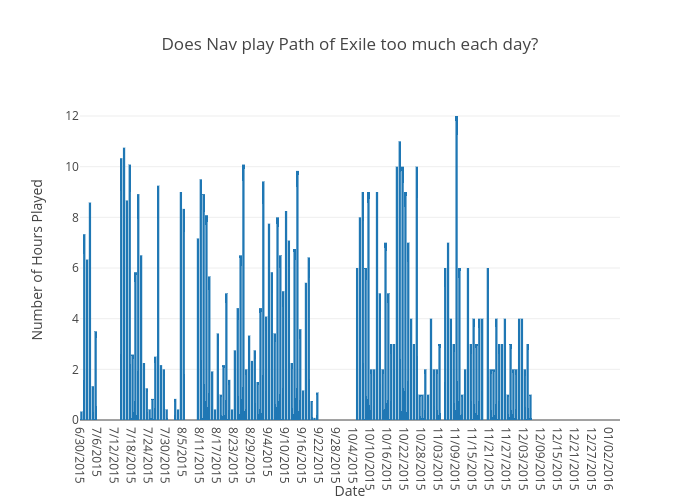 Does Nav play Path of Exile too much each day?