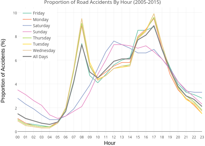 Proportion of Road Accidents By Hour (2005-2015) | line chart made by Dashee | plotly