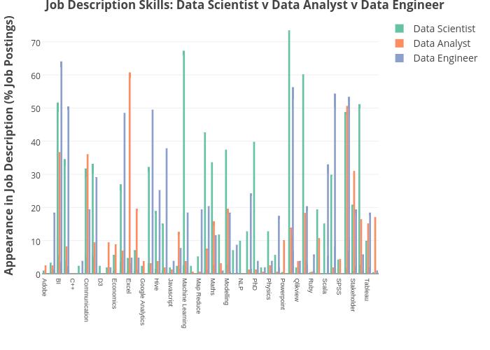 Job Description Skills: Data Scientist v Data Analyst v Data Engineer   bar chart made by Dashee   plotly