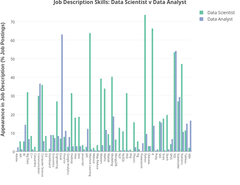 Data Scientists vs Data Analysts- Part 2 - dashee87 github io