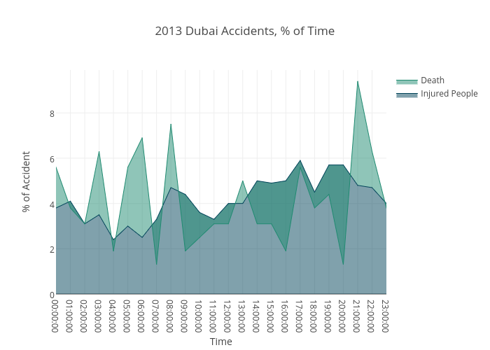 2013 Dubai Accidents, % of Time
