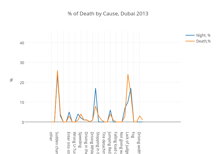 % of Death by Cause, Dubai 2013