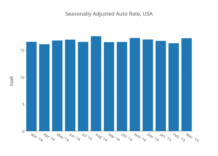 Seasonally Adjusted Auto Rate, USA