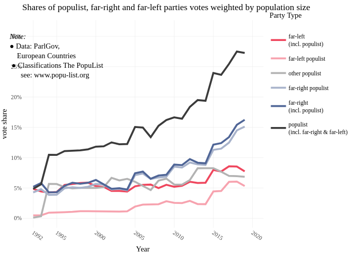 Shares of populist, far-right and far-left parties votes weighted by population size | line chart made by Data2viz | plotly
